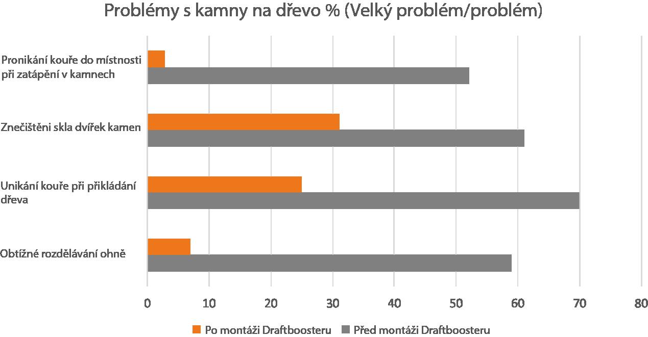 Statistiky z průzkumu ohledně problémů s kamny před a po instalaci Draftboosteru.